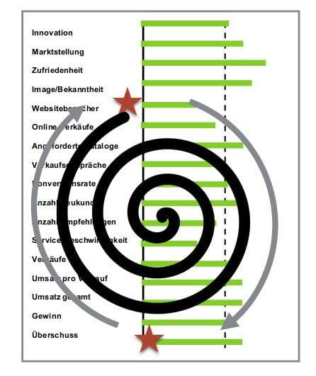 EKS-Strategie | Engpasskonzentrierte Strategie | Engpassanalyse